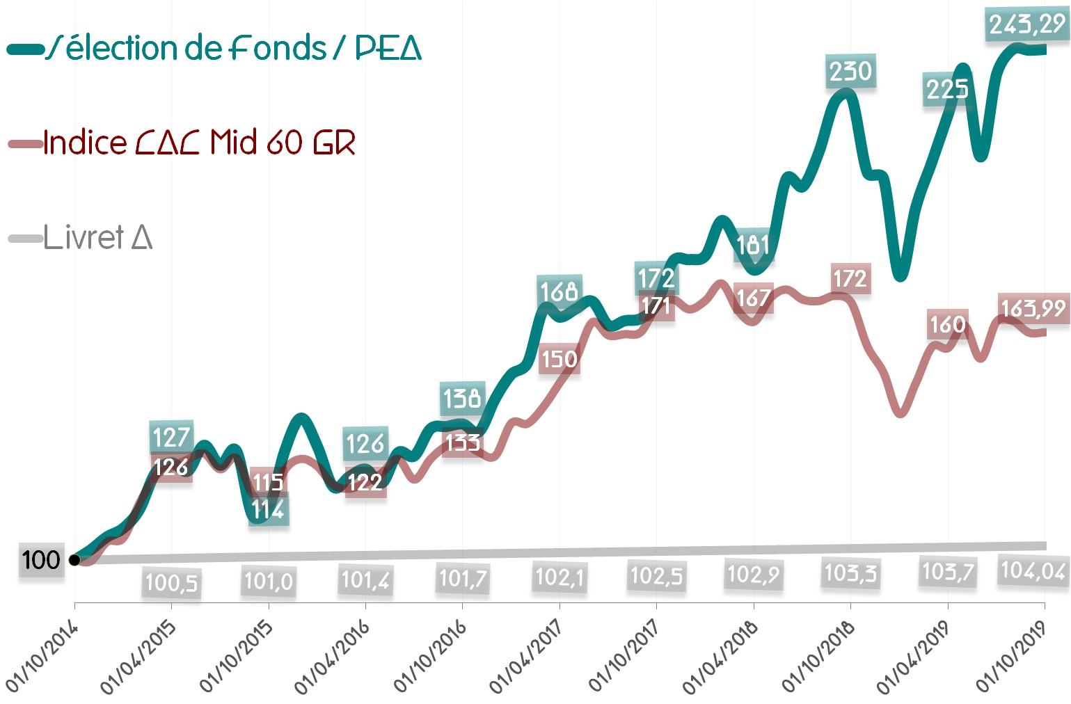 Performance de la Sélection de Fonds - PEA