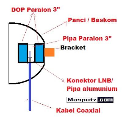 cara membuat antena induksi