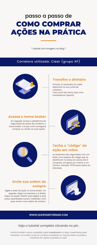 Infográfico sobre Passo a Passo de Como Comprar Ações Pelo Home Broker de uma Corretora de Valores