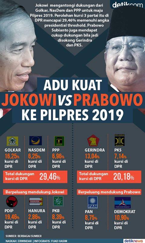 Jokowi vs Prabowo Diprediksi Bertarung Lagi di Pilpres 2019