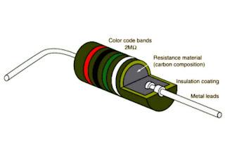 Carbon-Composition-Resistors