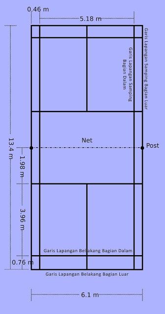 Gambar Lapangan Batminton : gambar, lapangan, batminton, Gambar, Lapangan, Bulutangkis, Beserta, Ukuran, Keterangannya, Bangmaul.com