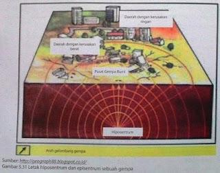 Gempa Bumi dan Seluk Beluk Tentang Gempa Bumi
