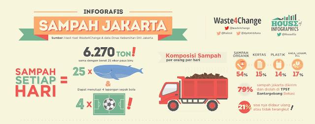 data timbunan sampah Kota Jakarta