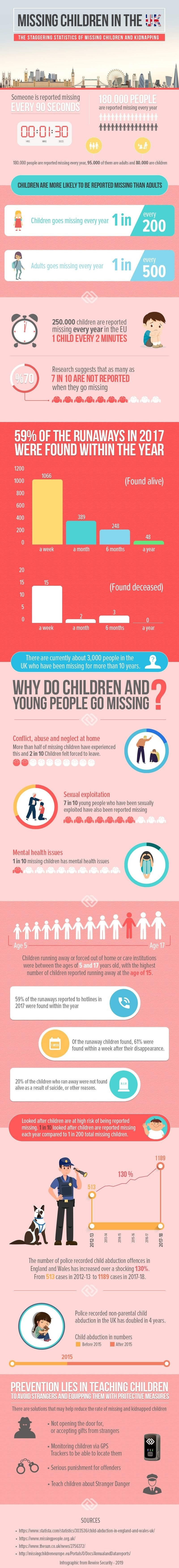 MISSING CHILDREN IN THE UK #INFOGRAPHIC