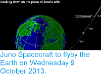 https://sciencythoughts.blogspot.com/2013/10/juno-spacecraft-to-flyby-earth-on.html