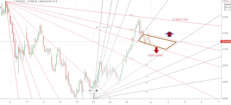 Banknifty Gann Hourly Chart