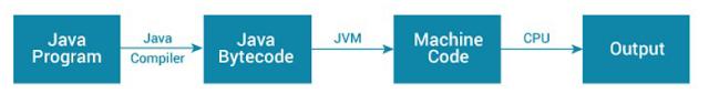 JVM (Java Virtual Machine)