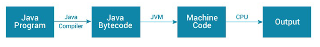 What is JDK ? JVM and JRE in Java - CodeTextPro
