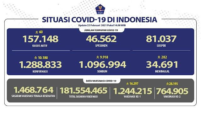 (22 Februari 2021) Jumlah Kasus Covid-19 di Indonesia Pukul 14.00 WIB
