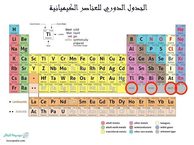 الجدول الدوري للعناصر الكيميائية الجديد