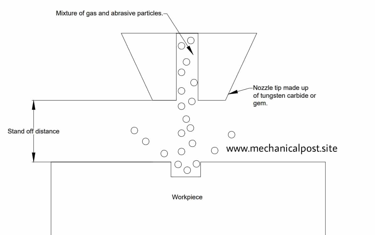 Working of Abrasive jet machining