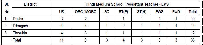 Hindi Medium School : Assistant Teacher - LPS