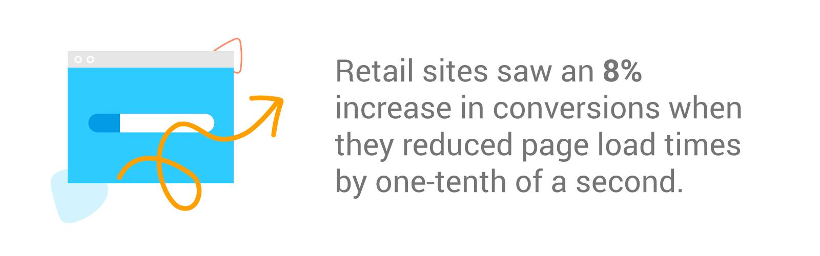 Gráfico mostrando aumento de 8% em conversões para o varejo