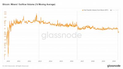 Отток BTC с адресов майнеров достиг минимума за десять лет
