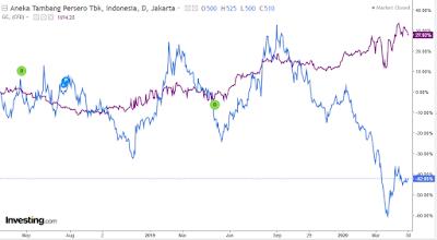 harga saham antm dan emas dunia