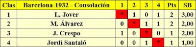 Clasificación por orden de puntuación de la final de consolación deñ Campeonato Infantil de Ajedrez Barcelona 1932