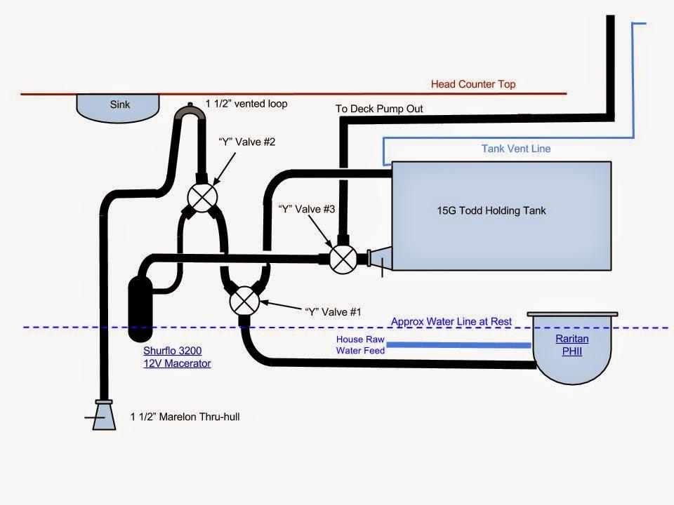 boat head plumbing diagram sprinkler system plumbing diagram sv pilgrim: to