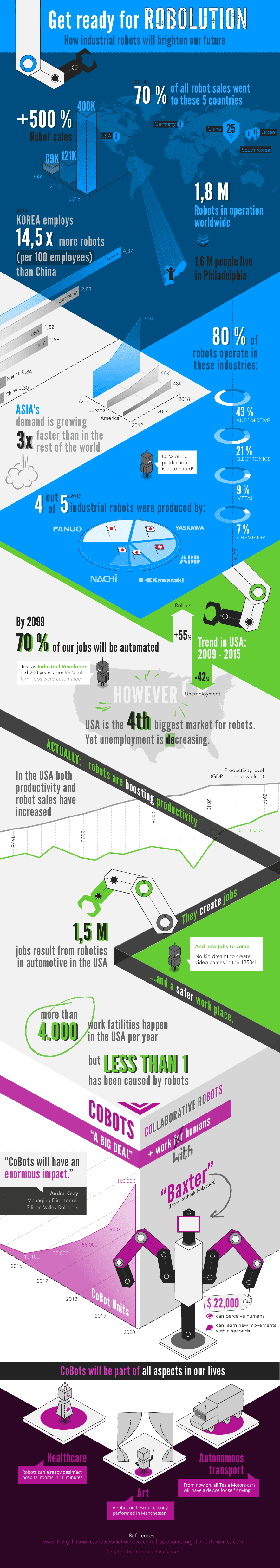How Industrial Robots Will Brighten Our Future #infographic