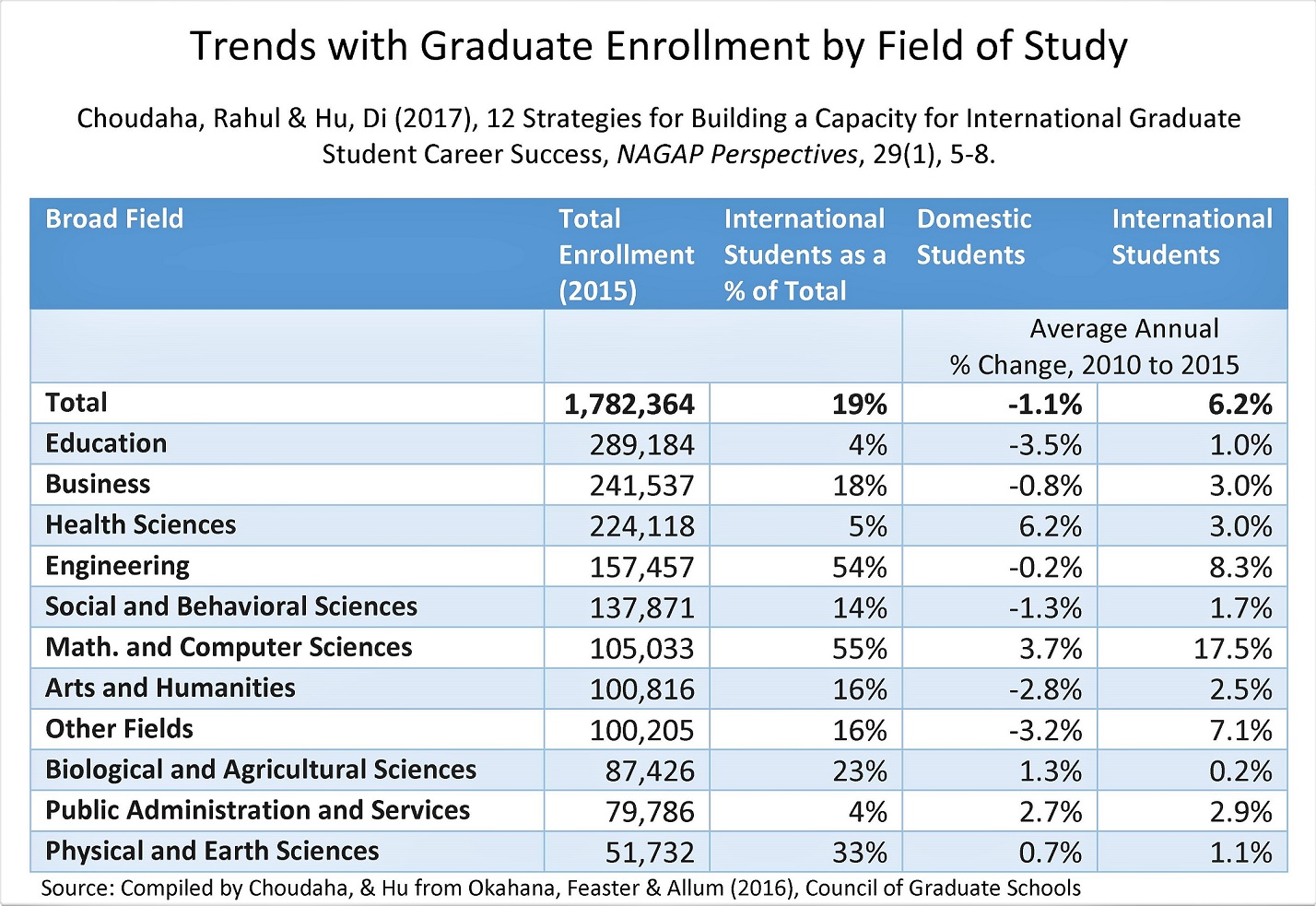 Statistics on Business, STEM, Engineering, Computer Science enrollment of international students