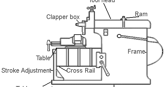 Mechanical Technology: Working and Parts of Shaper Machine