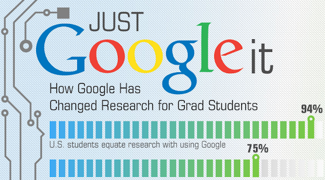 How Google Has Changed Research For Grad Students [Infographic]