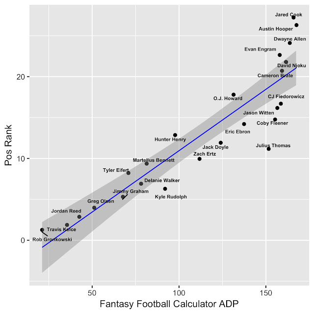 2017 Fantasy Football TE Rankings vs Fantasy Football Calculator ADP
