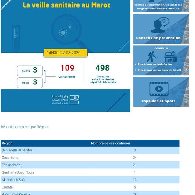 تسجيل إصابة جديدة بالمغرب، والحصيلة ترتفع إلى 109 حالة