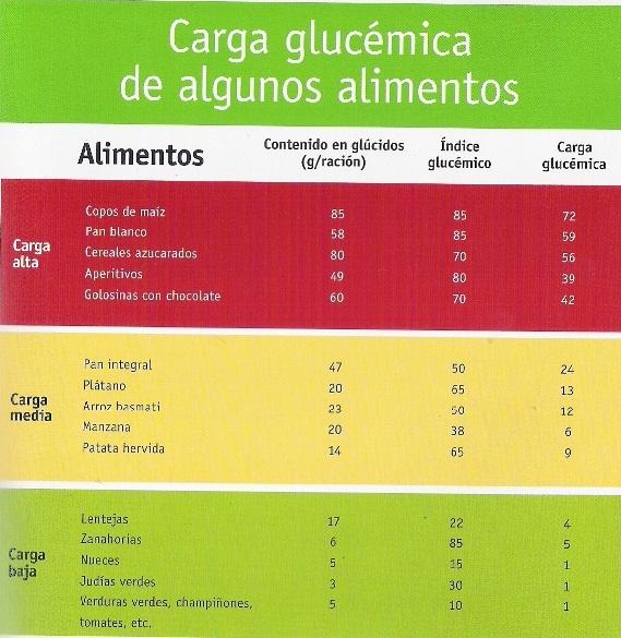 tabla de calorías comida india pdf