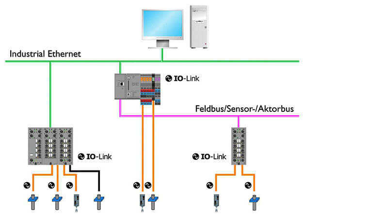 plc technology: io ‐ link system on garage door opener control diagrams,  data diagrams