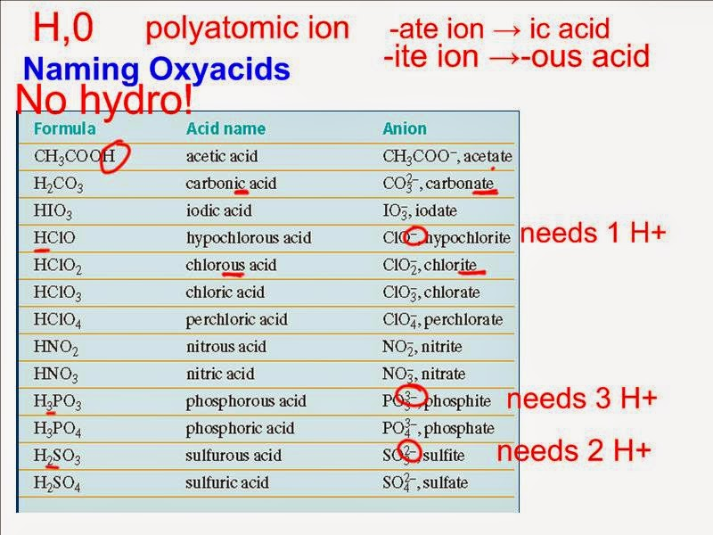 Printables. Naming Acids Worksheet. Messygracebook ...