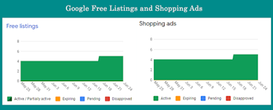 Google Free Listings and Shopping Ads