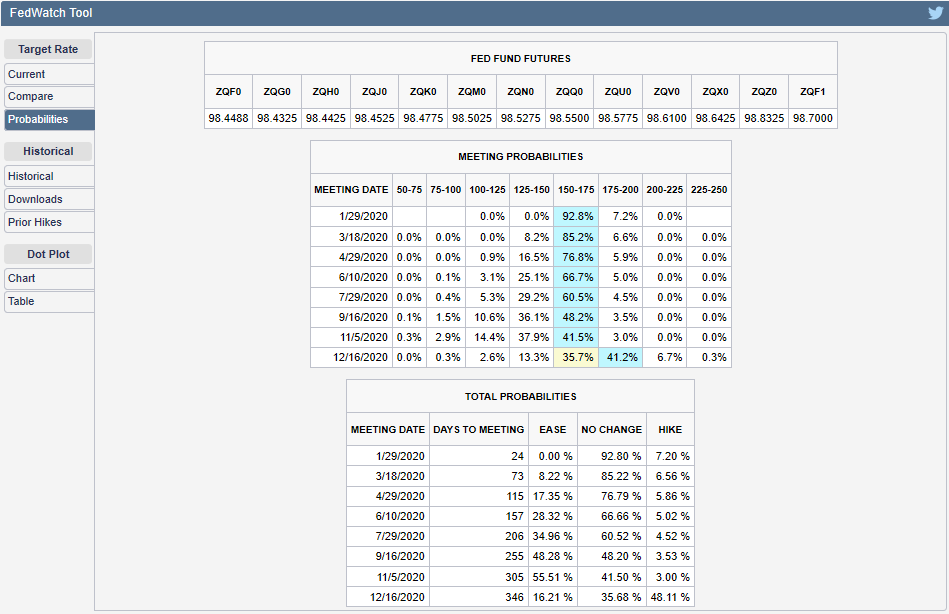 CME Group FedWatch Tool Probabilities of Federal Funds Rate Changing at Future FOMC Meeting Dates, Snapshot on 30 December 2019