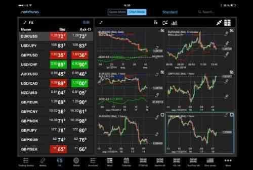Aplikasi Trading Terbaik Di Indonesia 2021