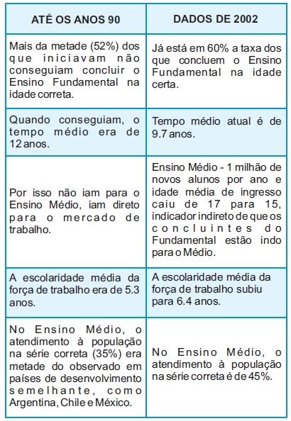 INDICADORES DE FRACASSO ESCOLAR NO BRASIL