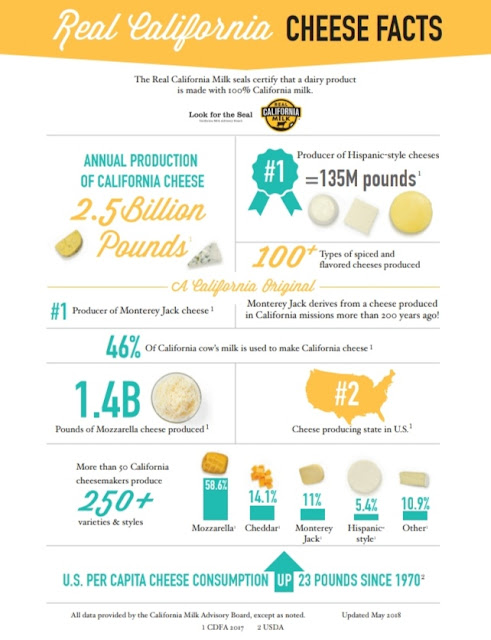 Real California cheese facts