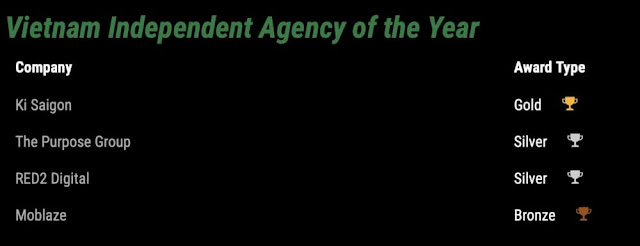 Agency of the year 2019 - Vietnam Independent Agency of the Year
