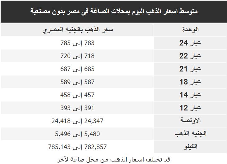 اسعار الذهب اليوم فى مصر Gold الاربعاء 12 فبراير 2020