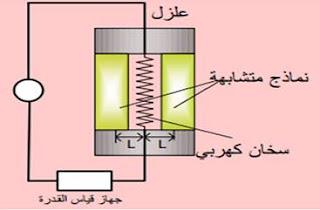 قياس  موصلية المادة للحرارة