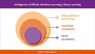 https://datos.gob.es/es/documentacion/tecnologias-emergentes-y-datos-abiertos-inteligencia-artificial