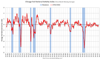 "Chicago Fed ""Economic Growth Picked Up in September"""