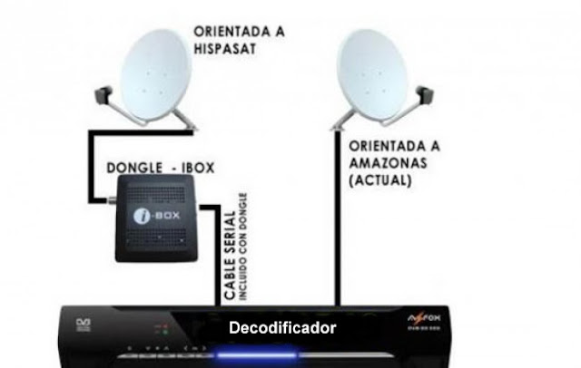 decodificadores satelitales en Ecuador