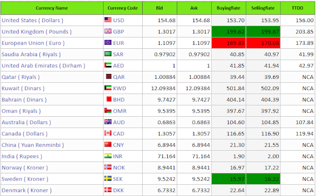 Today Online Foreign Exchange Rate Table,pkr,usd,sar,aed,uae,exchange,rate