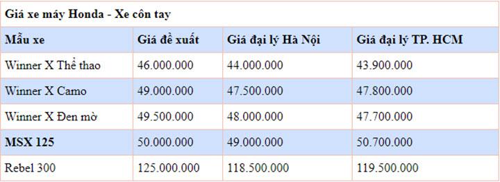 Giá xe máy Honda mới nhất tháng 6/2020: Vẫn cao hơn giá đề xuất