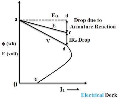 Characteristics of DC Shunt Generator