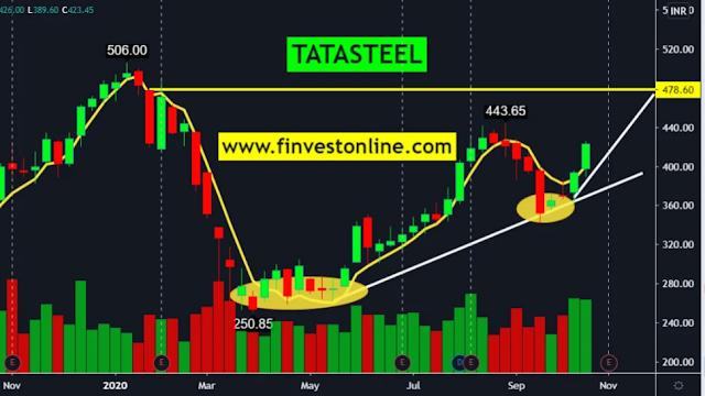 tatasteel , finvestonline.com