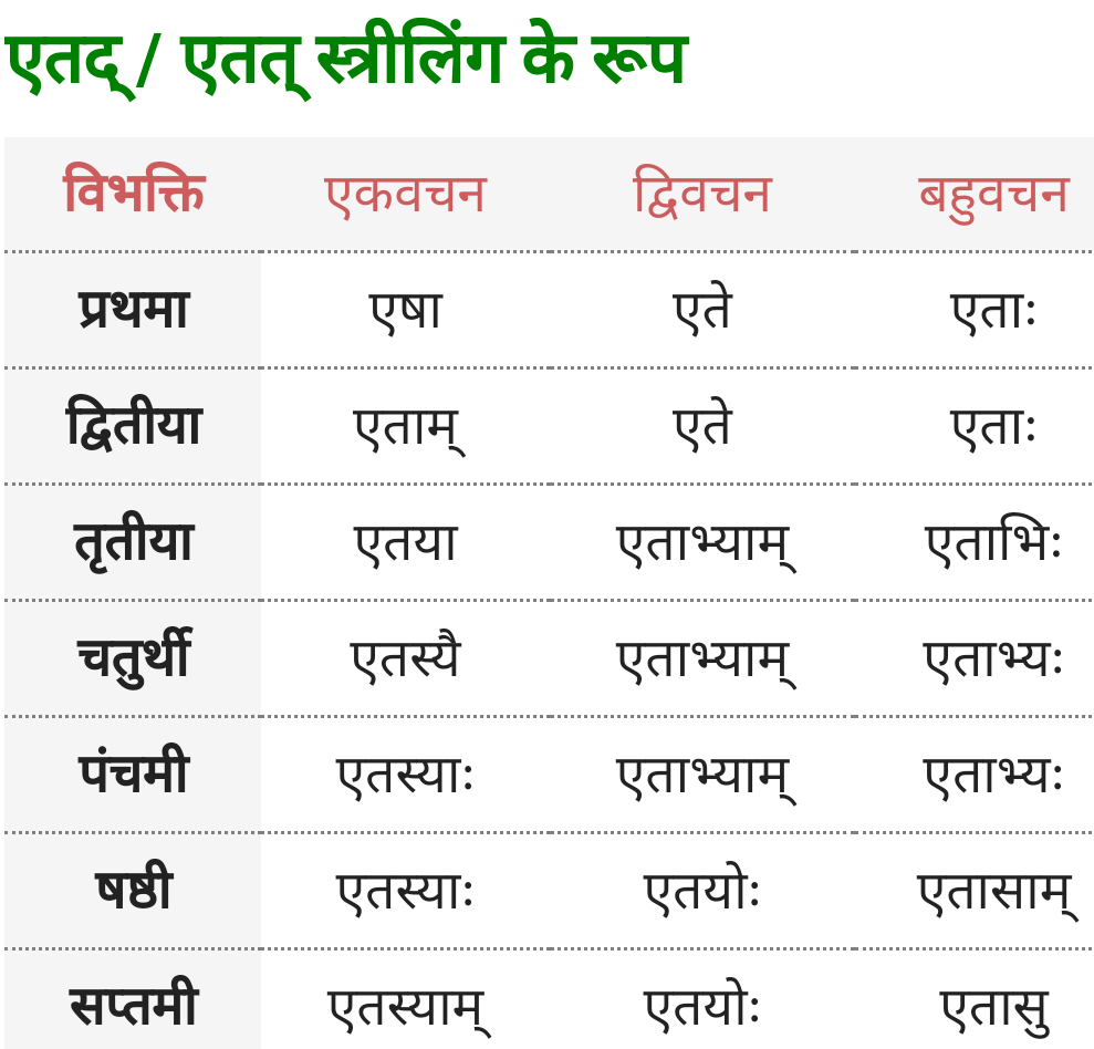 Yah, Etad/Etat Striling ke roop - Sanskrit Shabd Roop