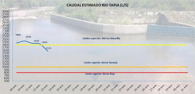 El río Tapias se está secando; ASAA declará alerta amarilla en Riohacha