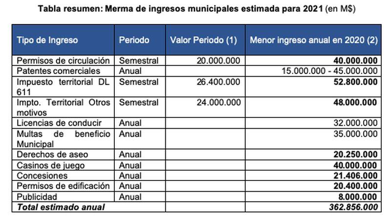 Municipios sufren impacto grave por menores ingresos