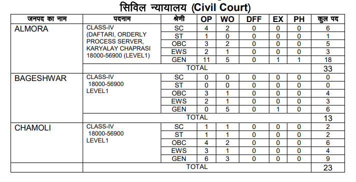 Uttrakhand HC Group D vacancy details in court